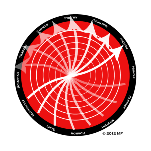 Graphic: Genre Spinner