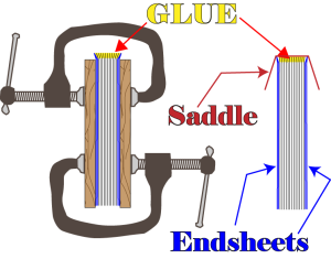 Diagram showing the relationship of the endsheets to the text pages.