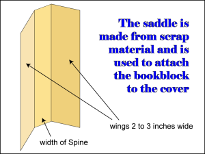 Diagram showing a saddle used to attach the hardcover - DIY Bookbinding.